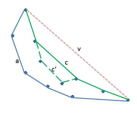 How to Find the Concave Hull in Python - deparkes