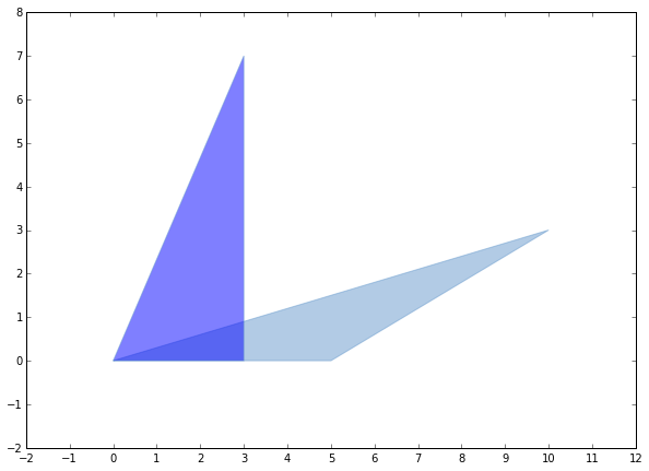 how to merge polygons in python