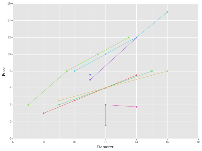 ggplot for python - ggplot prices