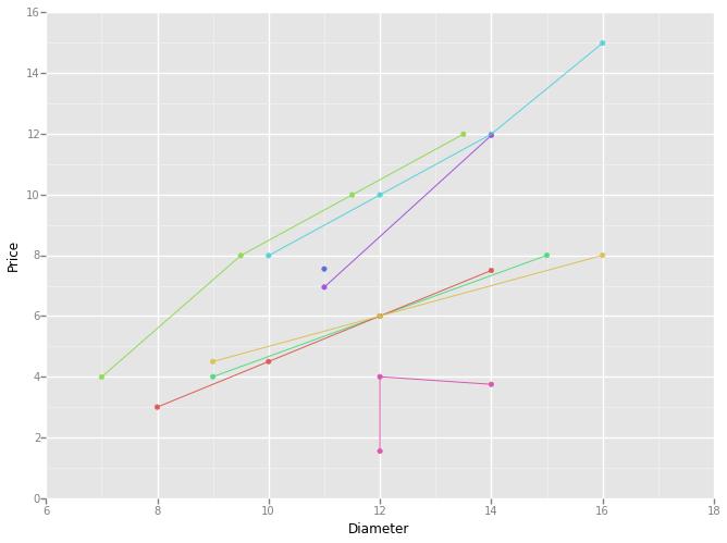 ggplot for python - ggplot prices