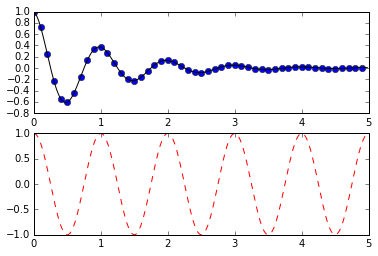 how to produce multiple plots in python