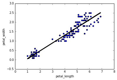 python linear regression - sklearn