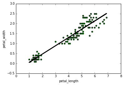python linear regression - polyfit