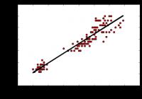 python linear regression - linregress