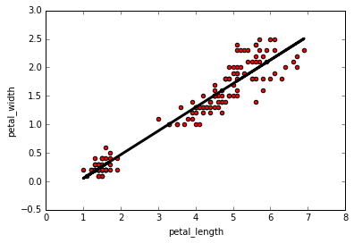 python linear regression - linregress