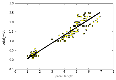 python linear regression - statsmodels