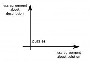 complex problems - puzzles