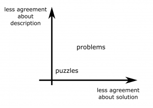 comples problems - problems