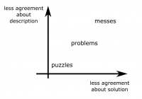 complex problems - messes