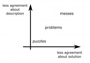 complex problems - messes