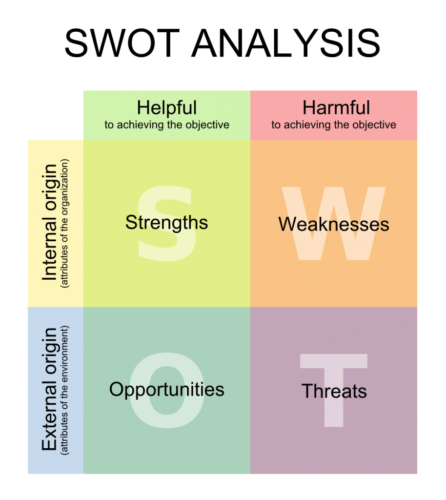 problem structuring - swot