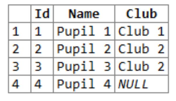 sql joins - pupils table