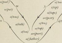 phonetic algorithms