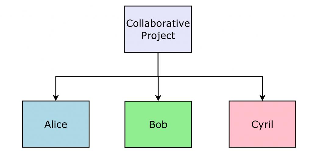 basic git - collaborative project