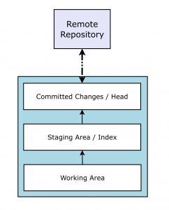 basic git - repository areas