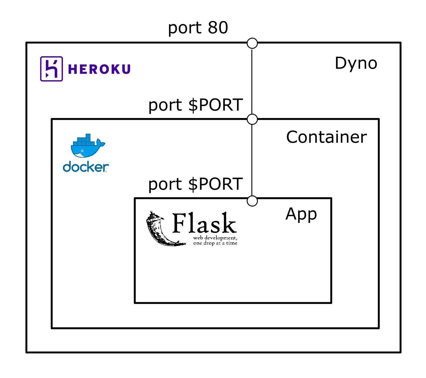 Deploy Docker To Heroku - deparkes