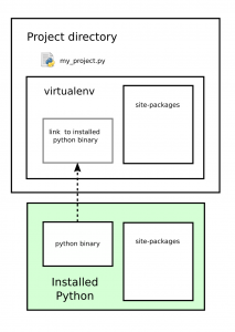Tox With Anaconda - virtualenv example