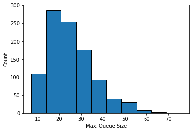 monte carlo simulation - max queue size