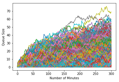 monte carlo simulation - multiple time graphs