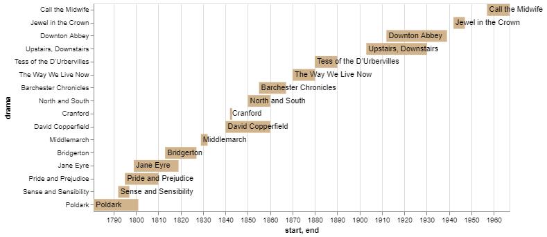 python timeline plot - altair example