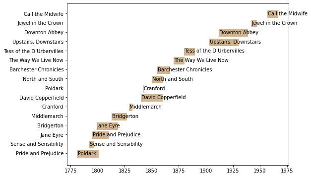 python timeline plot - matplotlib example