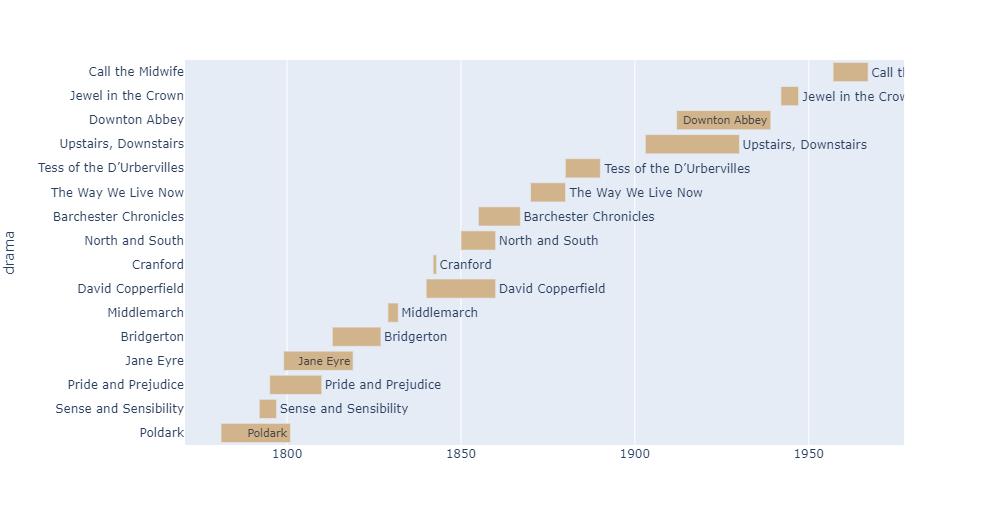 python timeline plot - plotly example