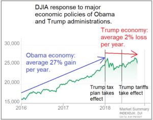 data storytelling - trump and obama